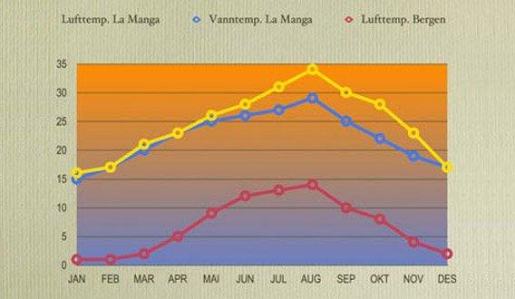 Temperatures in La Manga